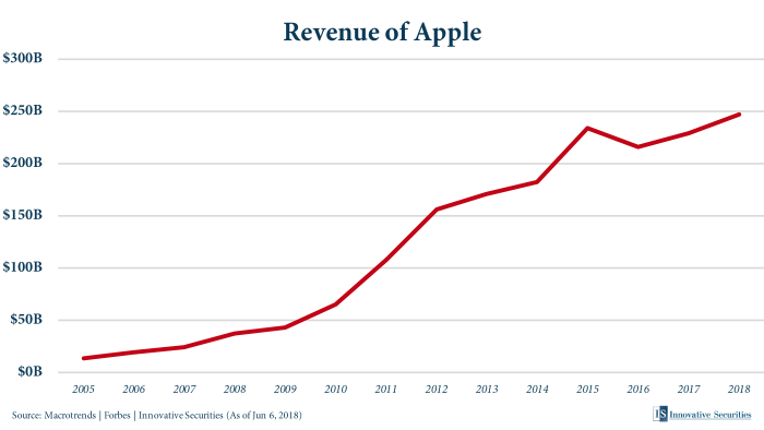 Revenue of Apple