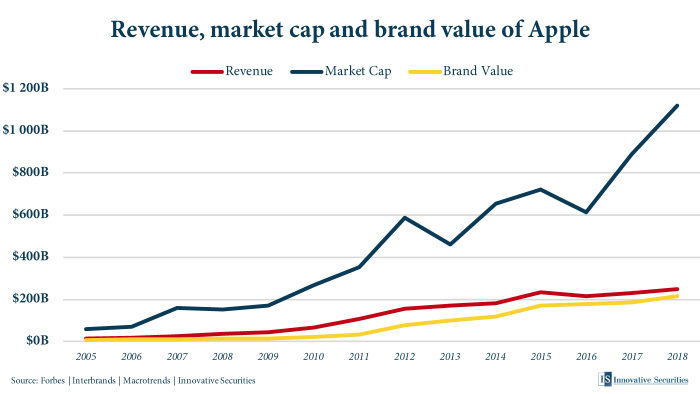 Revenue, market cap and brand value of Apple