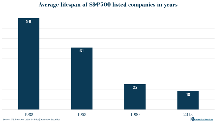 Average lifespan of S&P500 listed companies in years