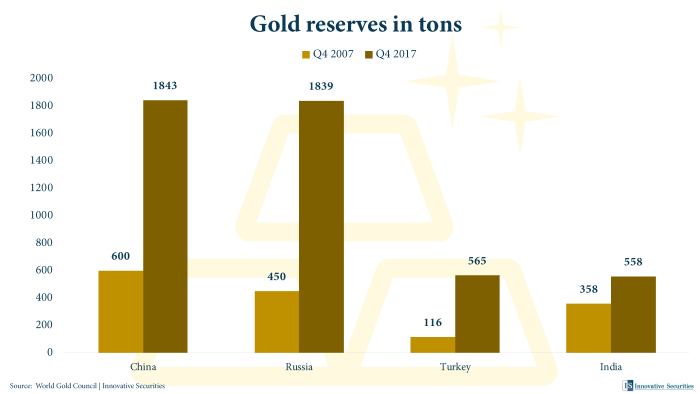 Gold reserve in tons