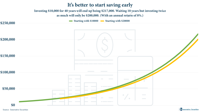 It's better to start saving early