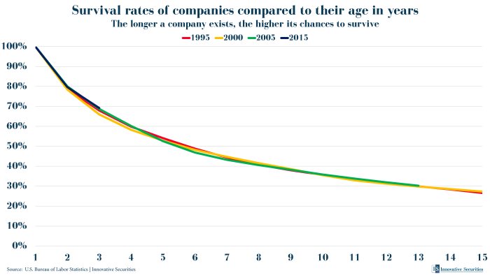 Survival rates of companies compared to their age in years