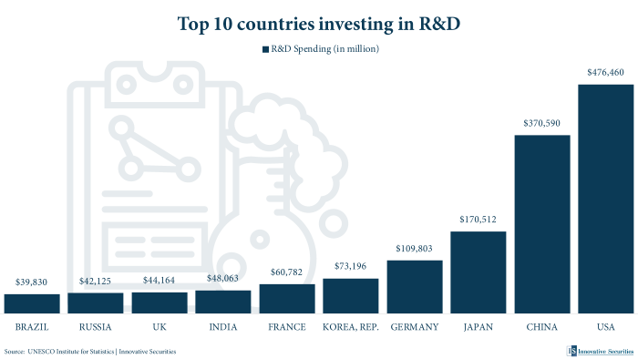 Top 10 countries investing in R&D