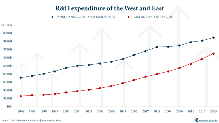 R&D expenditure of the West and East
