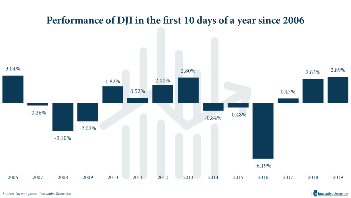 Performance of DJI in the first 10 days of a year since 2006
