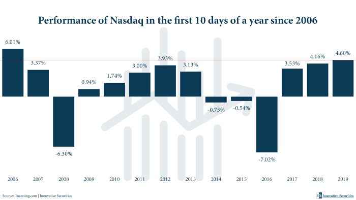 Performance of Nasdaq in the first 10 days of a year since 2006