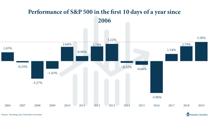 Performance of S&P 500 in the first 10 days of a year since 2006