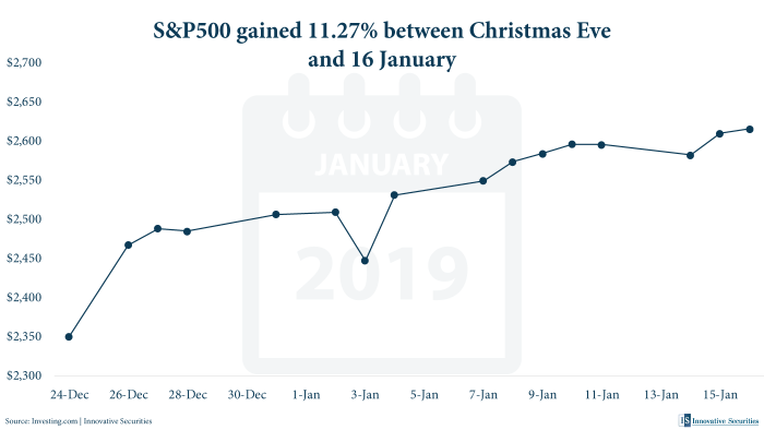S&P500 gained 11.27% between Christmas Eve and 16 January