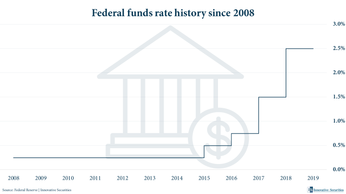 Federal funds rate history since 2008