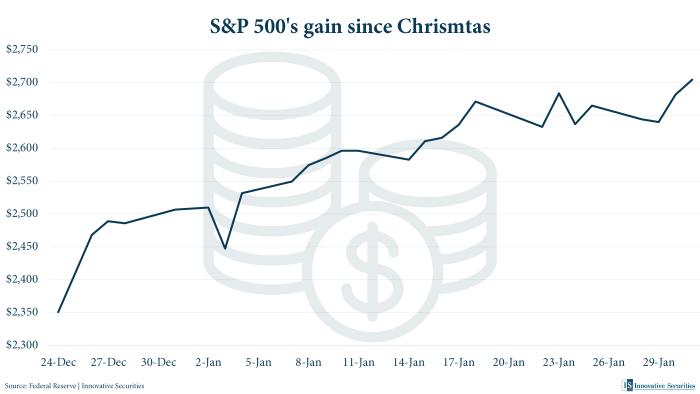 S&P 500's gain since Chrismtas