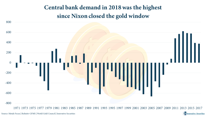 Central bank demand in 2018 was the highest since Nixon closed the gold window