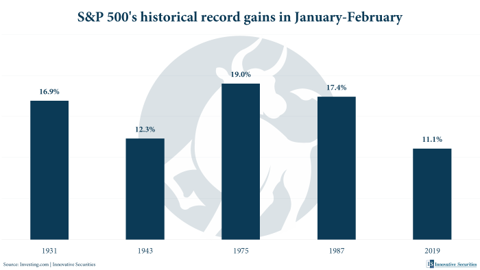 S&P 500's historical record gains in January-February