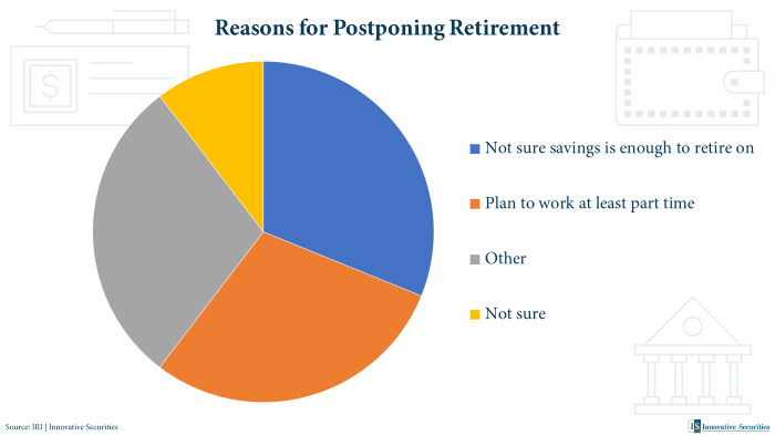 Reasons for Postponing Retirement