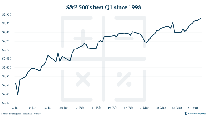 S&P 500's best Q1 since 1998
