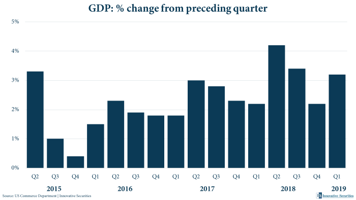 GDP: % change from preceding quarter