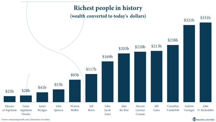 Richest people in history