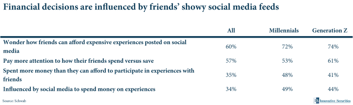 Financial decisions are influenced by friends' showy social media feeds