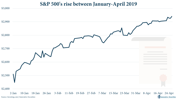 S&P 500's rise between January-April 2019