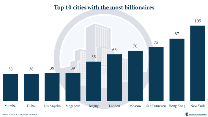 Top 10 cities with the most billionaires
