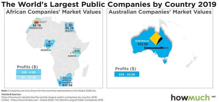 News of Innovative Securities - The world's most valuable