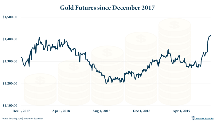 Gold Futures since December 2017