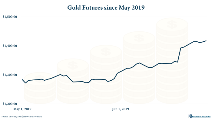 Gold Futures since May 2019