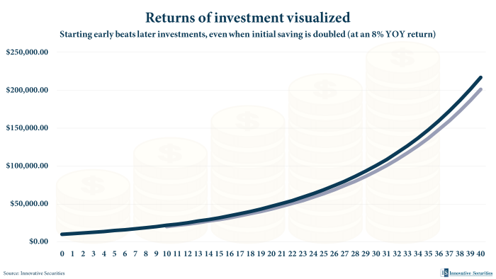 EN-Returns-of-investment-visualized-Chart