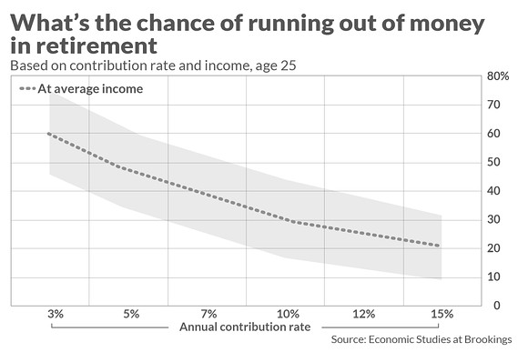 EN-Running-out-of-money-chart