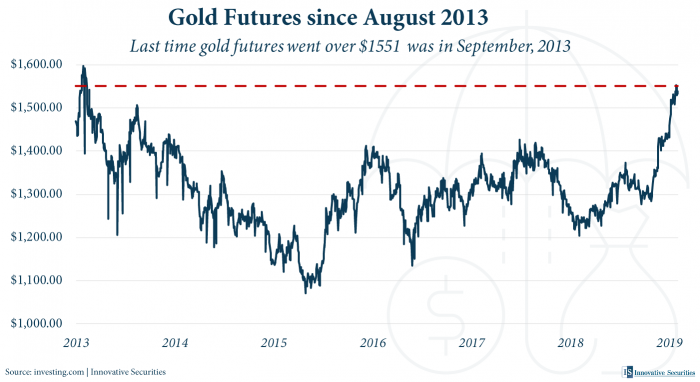 Gold Futures since August 2013
