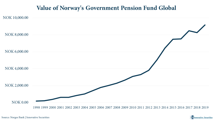 Value of Norway's Government Pension Fund Global