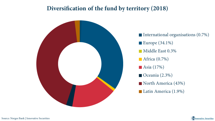 Diversification of the fund by territory (2018)