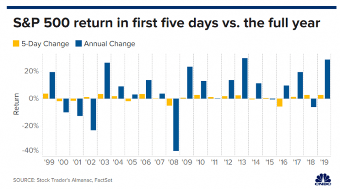 S&P 500 return in first five days vs. the full year