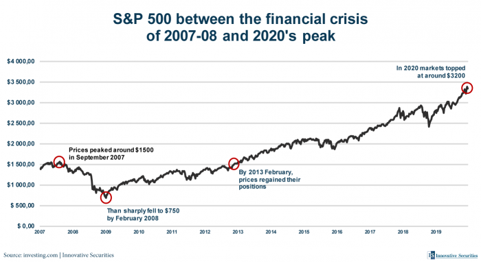 S&P 500 between the financial crisis of 2007-08 and 2020's peak