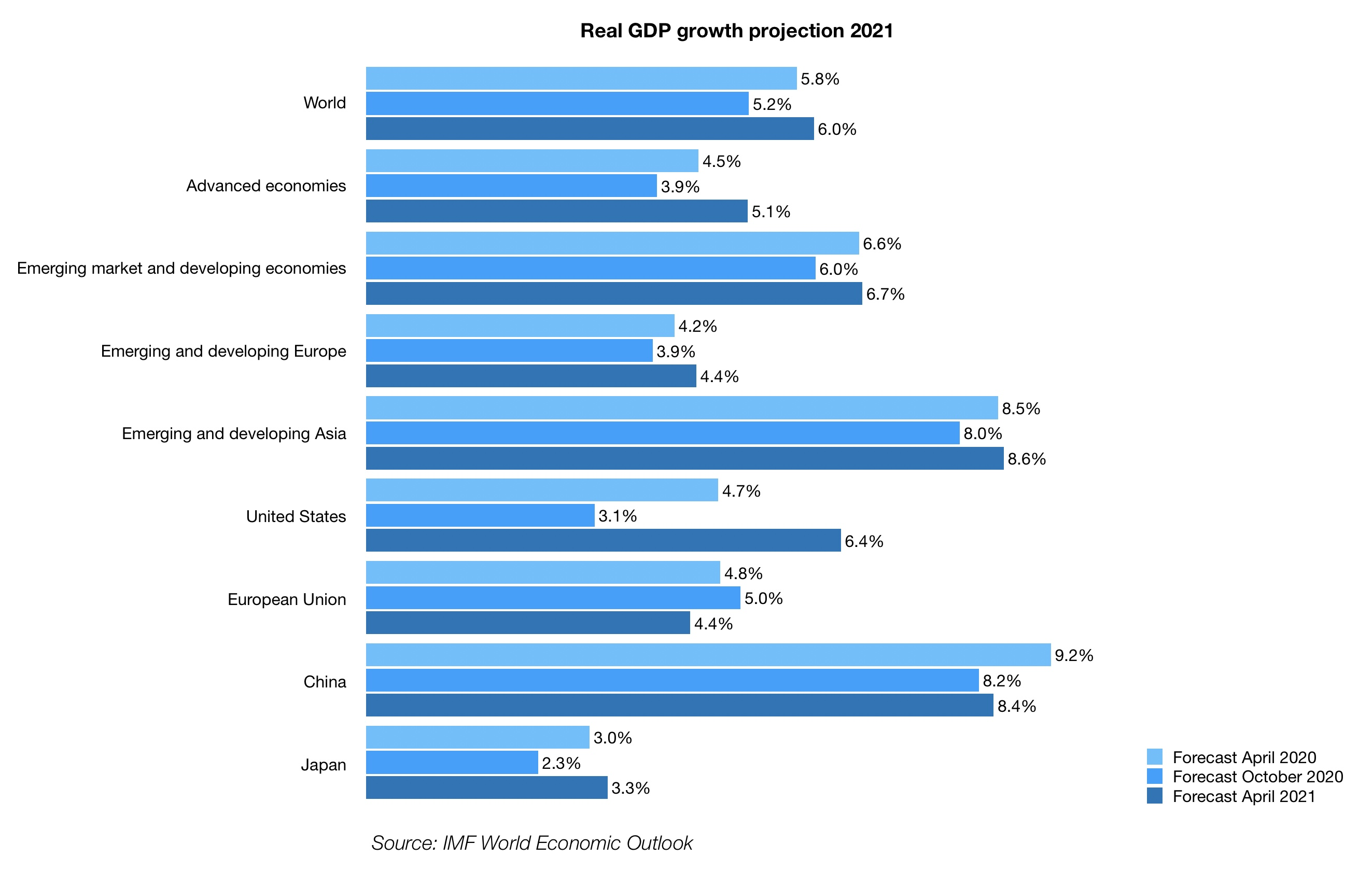 Real GDP growth projection 2021