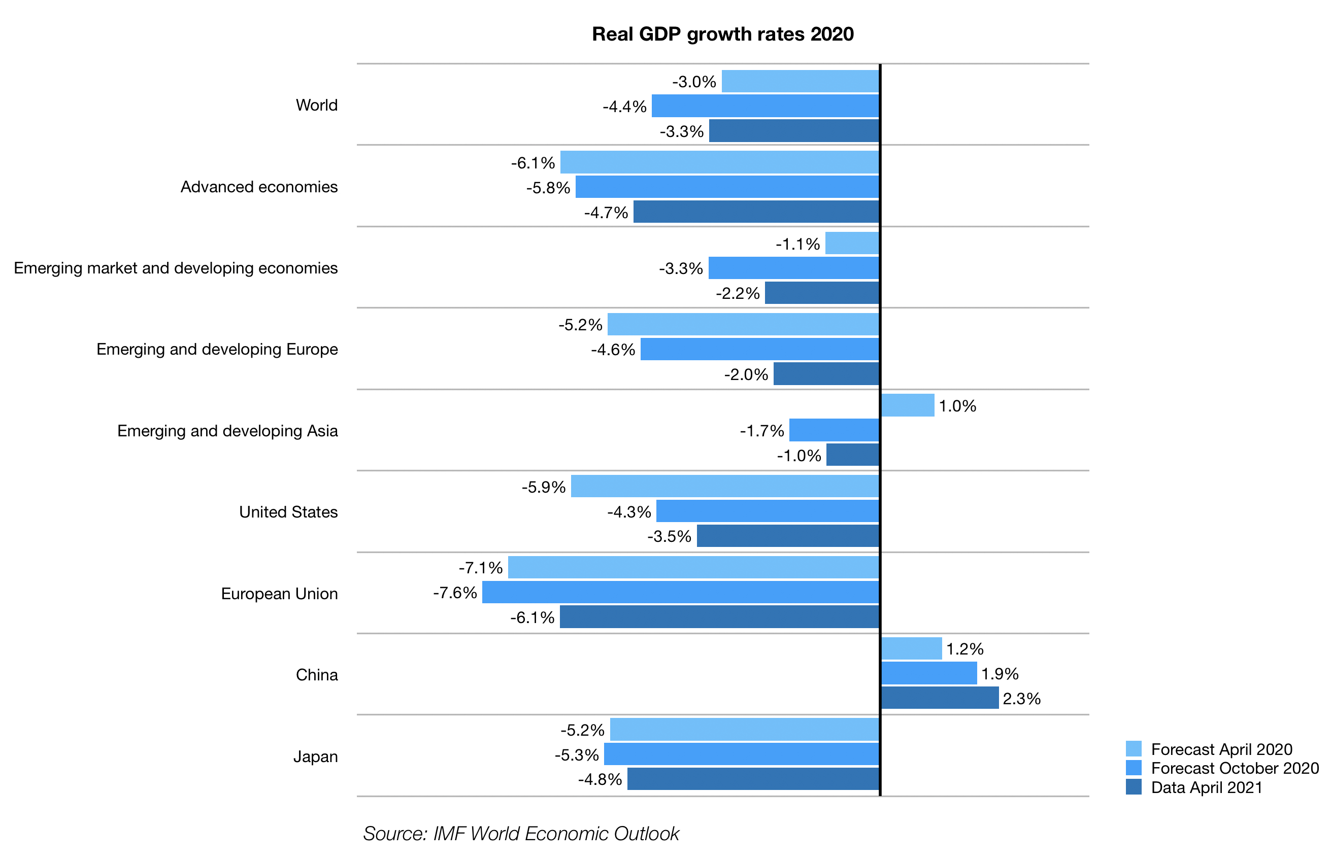 Real GDP growth rates 2020